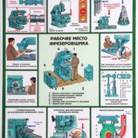 Охрана труда при работе на фрезерном станке: инструкция по технике безопасности