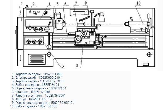 1В62g-rasp-osn-uzl